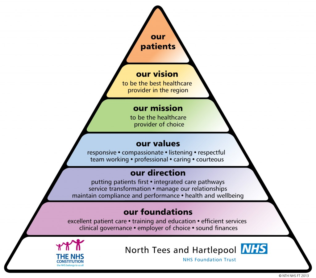 Triangle North Tees And Hartlepool Nhs Foundation Trust