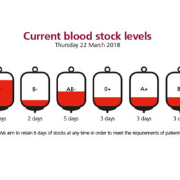 Infographic: Current blood stock levels as of Thursday 22 March 2018
