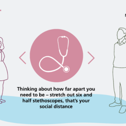 """Social card asks staff; """"Thinking about how far apart you need to be - stretch out six and a half stethoscopes, that's your social distance"""""""
